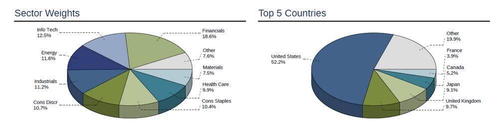 Portfólio indexu MSCI World