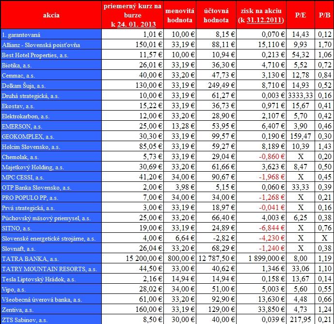 Hodnoty slovenských akcií