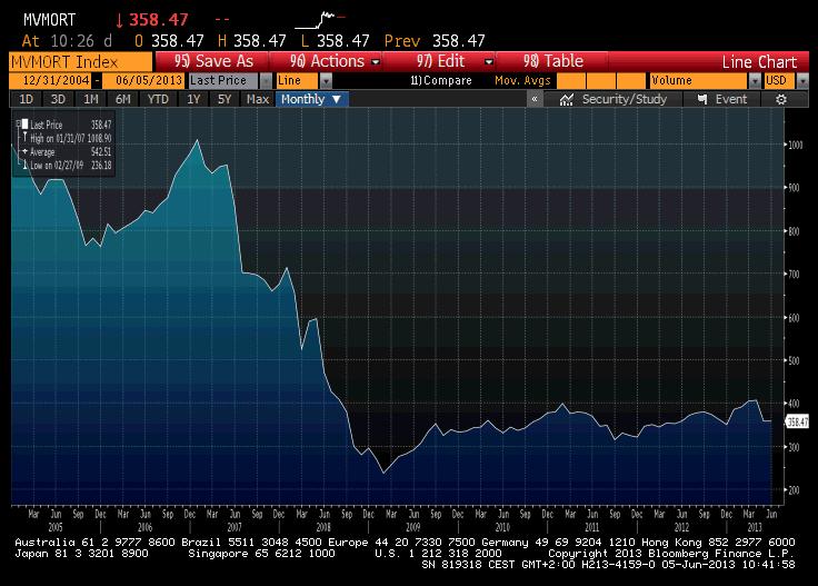 mREITs Price Index