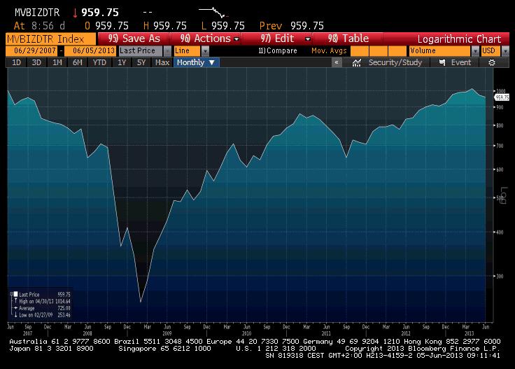 Market Vectors US BDCTotal Return Index