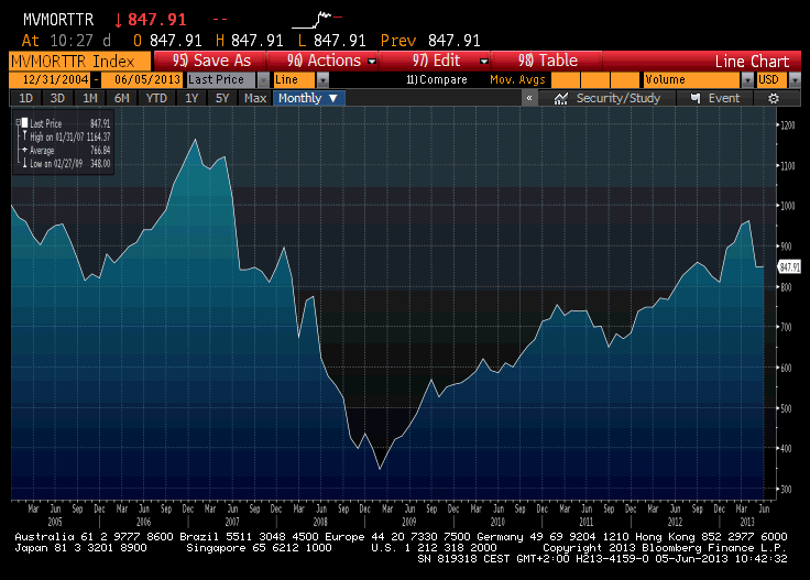 mREITs total return index