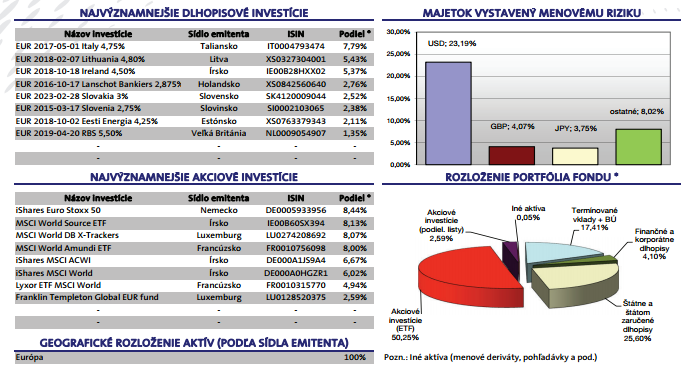 VÚB Generali Profit - Portfólio