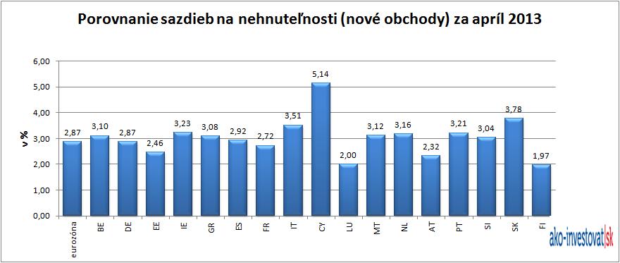 Úroky hypoték na Slovensku a v euro zóne