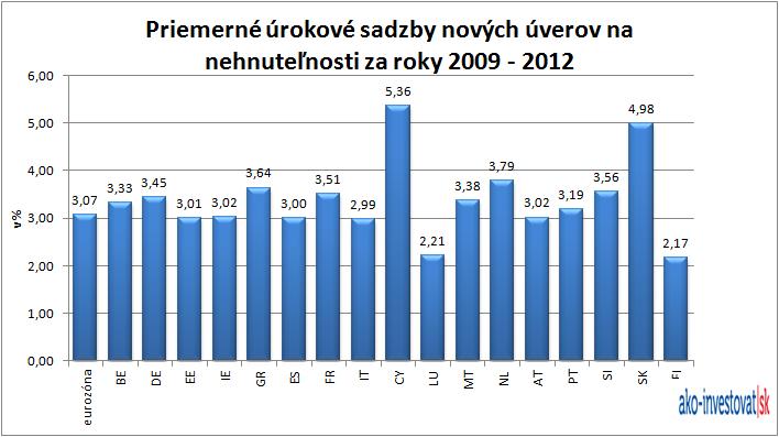 Priemer úrokov hypoték v euro zóne za roky 2009-2012