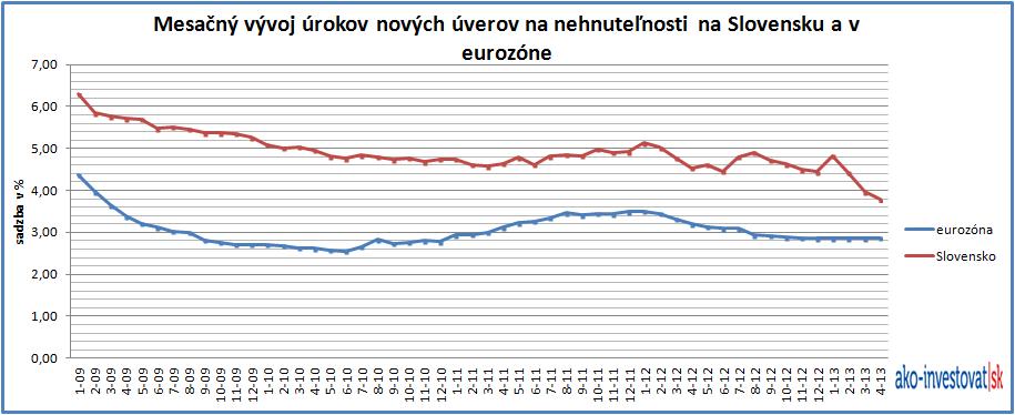 Úroky hypoték - Slovensko vs. euro zóna
