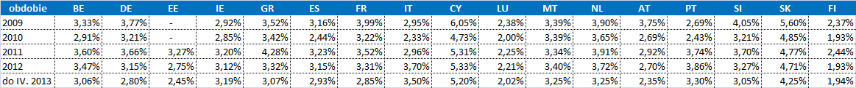 Prehľad priemerných úrokových sadzieb nových úverov v euro zóne:
