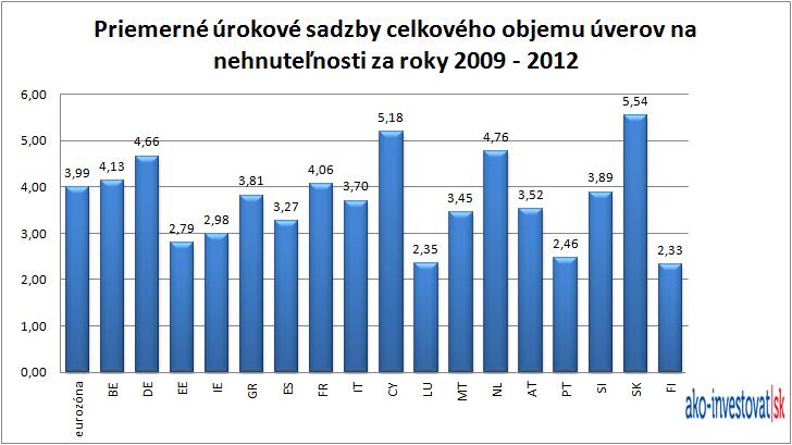 Úroky celkového objemu (staré + nové) hypoték v euro zóne: