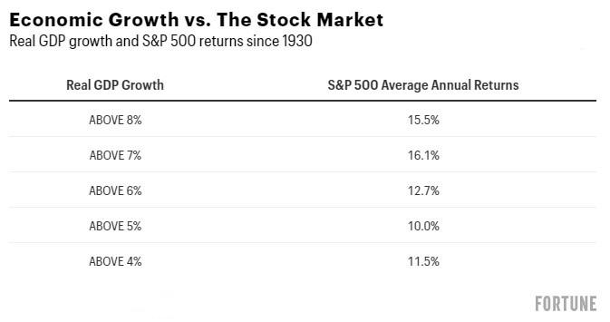 US HDP versus index SP500