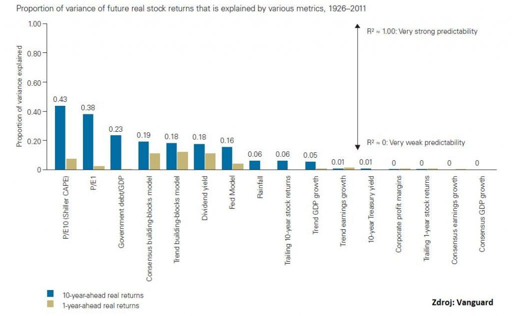 Vanguard - schopnosť jednotlivých indikátorov predikovať akciové výnosy